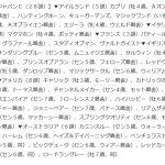 【競馬】【悲報】ジャパンカップ、予備登録ですらしょぼい