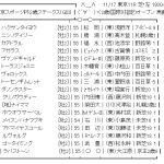 【競馬】11/17(土) 第23回 東京スポーツ杯2歳ステークス(GIII) Part2【枠順確定】