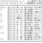 【競馬】12/16(日) 第70回 朝日杯フューチュリティステークス(GⅠ) part2