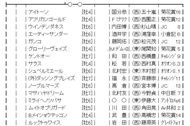 【競馬】1/13(日) 第66回 日経新春杯(GⅡ) part1