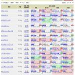 【競馬】平成最後の天皇賞(春)の登録馬がヤバい